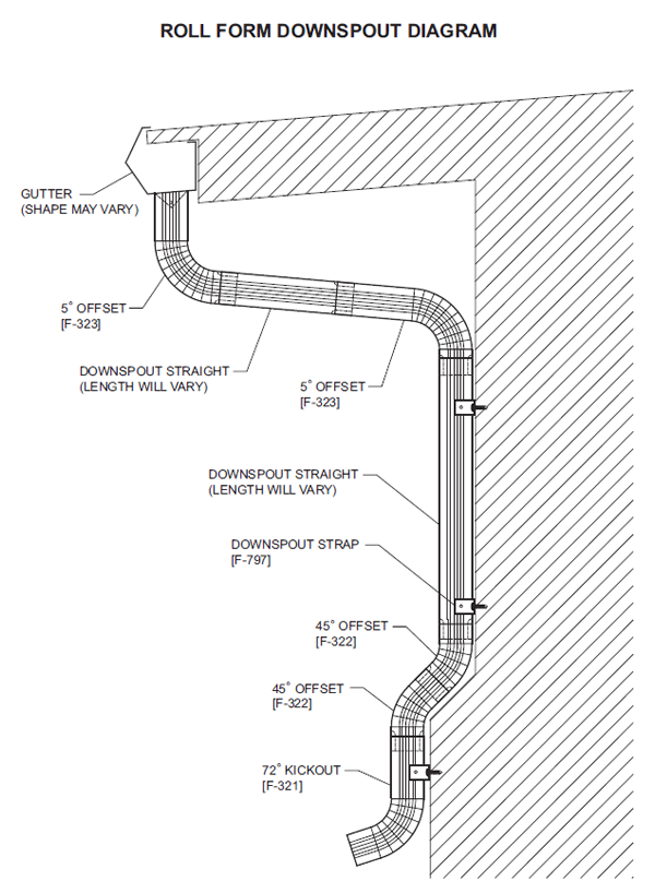 Roll Form Downspout Diagram